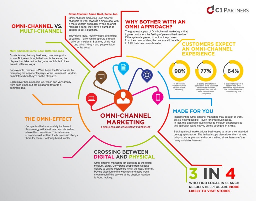 Omnichannel marketing connects the channels
