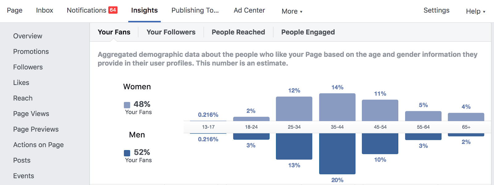 Facebook Insights has valuable information about your user base