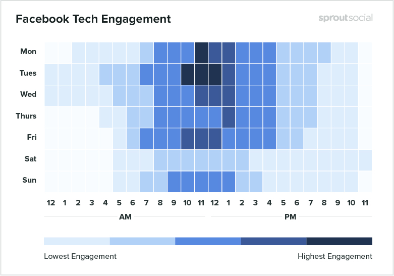 Social Media Engagement Times here Facebook
