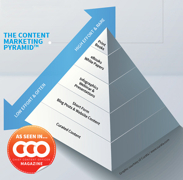 The omnichannel marketing pyramid for content creation