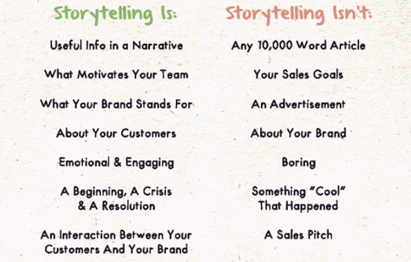 What is and isn't Storytelling examples