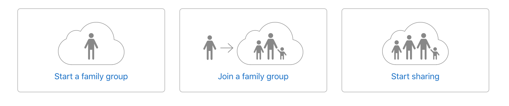 Apple enables family sharing