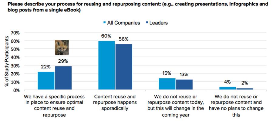 Content Marketing Repurpose by Curata