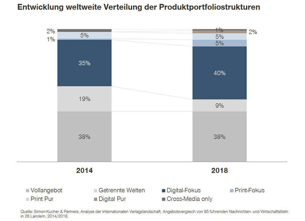 Entwicklung der weltweiten Verteilung der Portfoliostrukturen in der Verlagsbranche