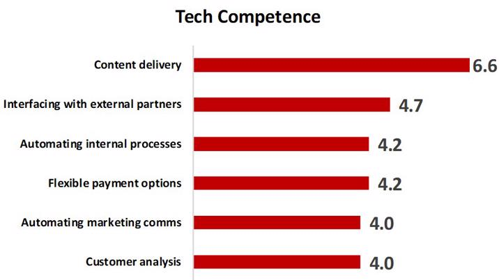 Tech Competence survey by BrandLab