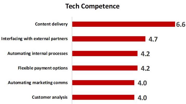 Tech Competence survey by BrandLab