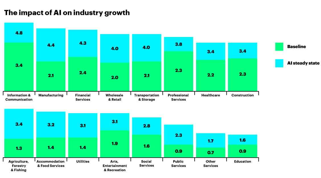 The impact of AI on Industry Growth (Publishing & Media)