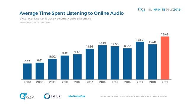 Average time spend listening to audio according to a infinite dial study
