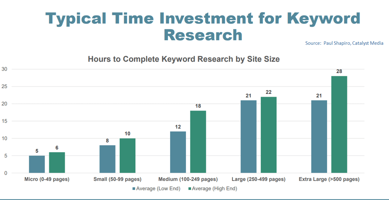 Chart: Time spent on keyword research