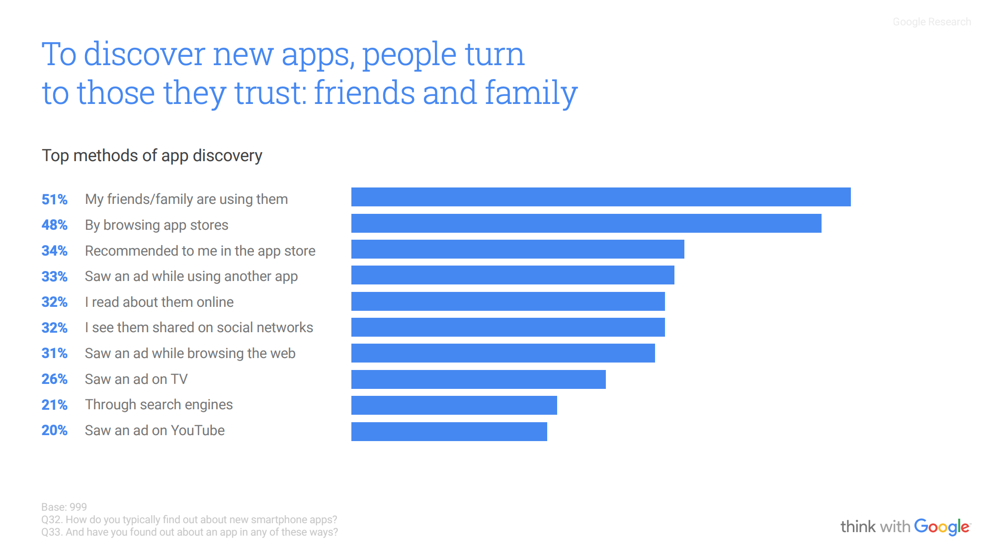App discovery statistics by Google