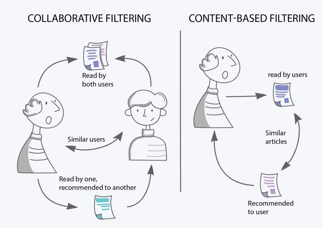 Collaborative Content Filtering