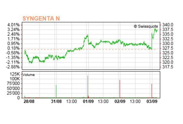 Syngenta Aktienkurs
